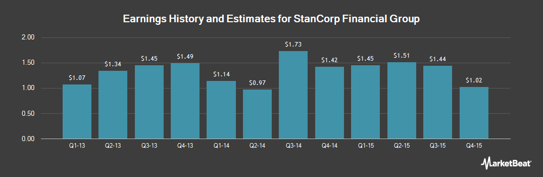 Earnings by Quarter for StanCorp Financial Group (NYSE:SFG)