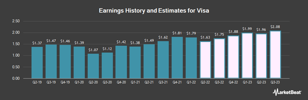 Earnings by Quarter for Visa (NYSE:V)