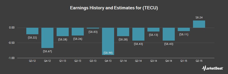 Earnings by Quarter for Tecumseh Products (NASDAQ:TECU)