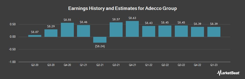 Earnings by Quarter for Adecco SA (OTCMKTS:AHEXY)