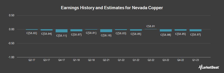 Earnings by Quarter for Nevada Copper (TSE:NCU)