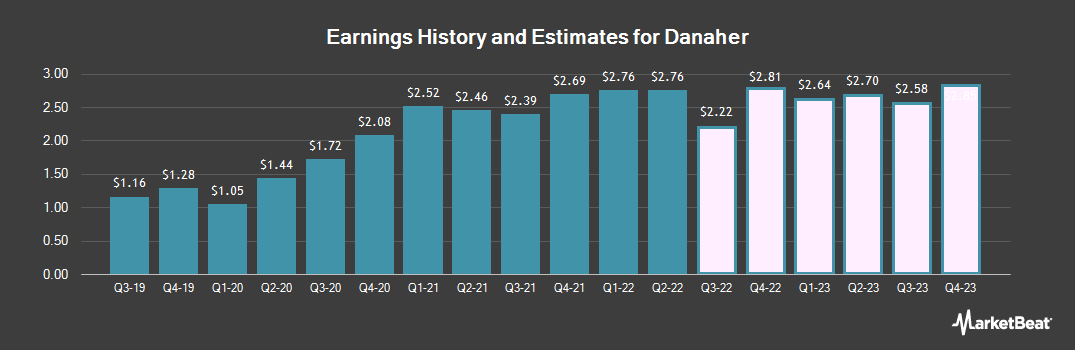 Earnings by Quarter for Danaher (NYSE:DHR)
