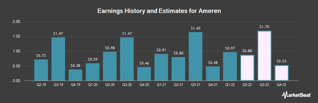 Earnings by Quarter for Ameren (NYSE:AEE)