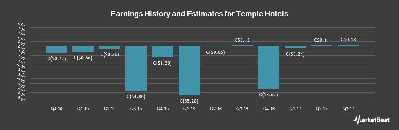 Earnings by Quarter for Temple Hotels (TSE:TPH)