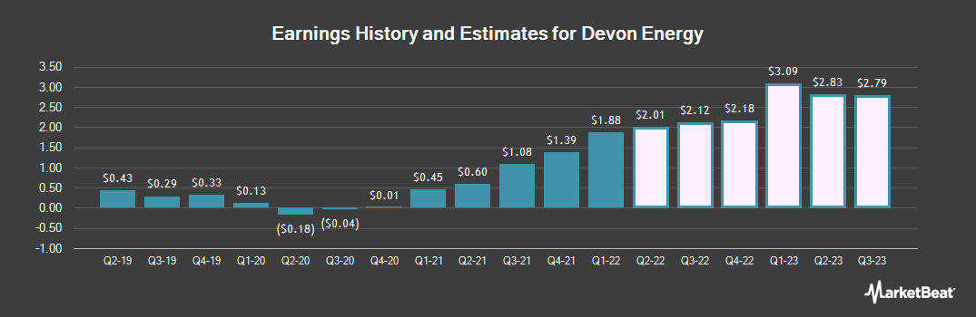 Earnings by Quarter for Devon Energy (NYSE:DVN)