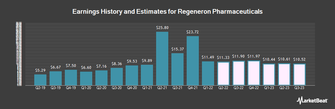 Earnings by Quarter for Regeneron (NASDAQ:REGN)