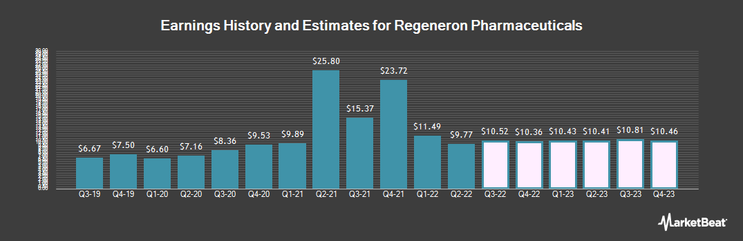 Earnings by Quarter for Regeneron Pharmaceuticals (NASDAQ:REGN)