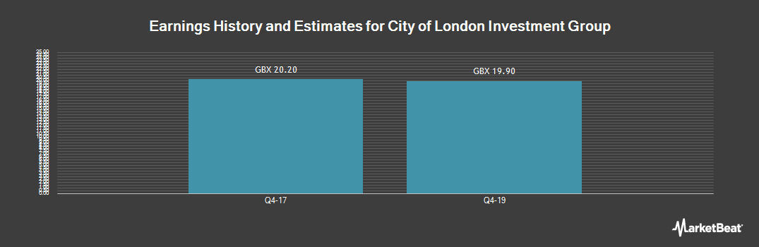 Earnings by Quarter for City of London Investment Group (LON:CLIG)