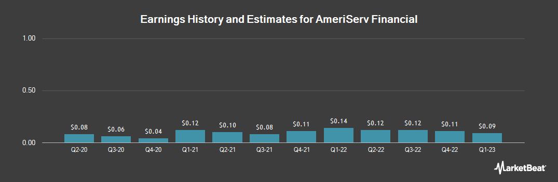 Earnings by Quarter for AmeriServ Financial (NASDAQ:ASRV)