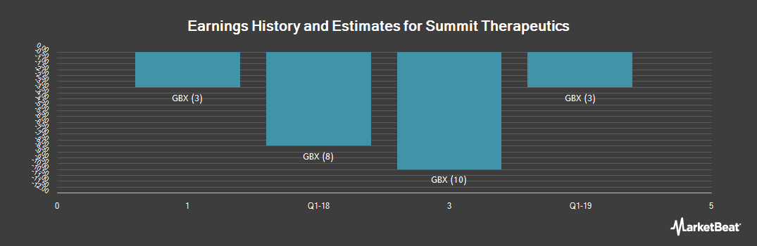Earnings by Quarter for Summit Therapeutics (LON:SUMM)