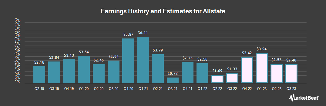 Earnings by Quarter for Allstate (NYSE:ALL)