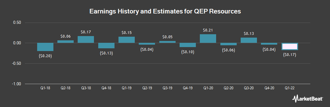 Earnings by Quarter for Qep Resources (NYSE:QEP)