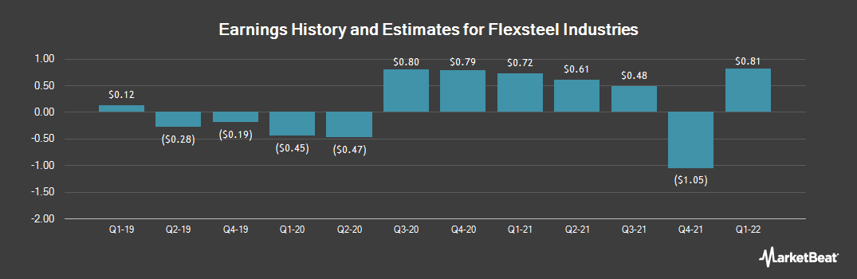 Earnings by Quarter for Flexsteel Industries (NASDAQ:FLXS)