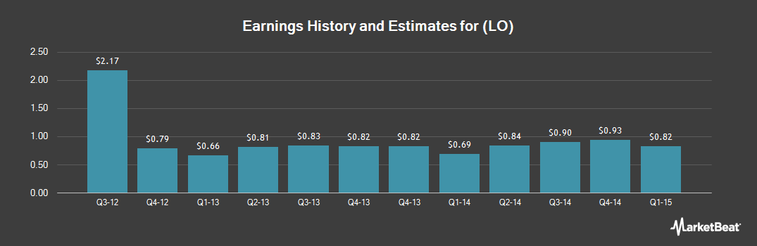 Earnings by Quarter for Lorillard (NYSE:LO)