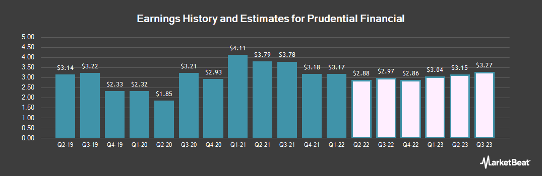 Earnings by Quarter for Prudential Financial (NYSE:PRU)