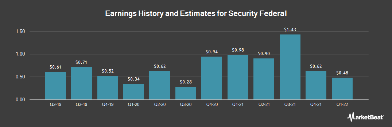 Earnings by Quarter for Security Federal (OTCMKTS:SFDL)