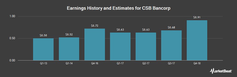 Earnings by Quarter for CSB Bancorp Inc (Ohio) (OTCBB:CSBB)