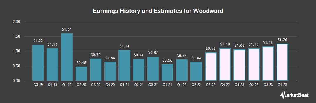 Earnings by Quarter for Woodward (NASDAQ:WWD)