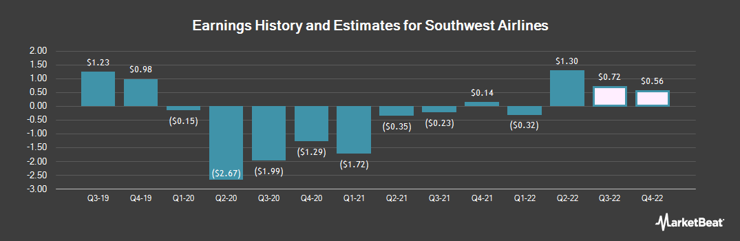 Earnings by Quarter for Southwest Airlines (NYSE:LUV)