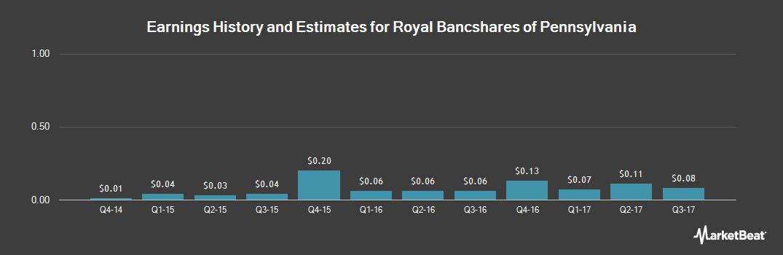 Earnings by Quarter for Royal Bancshares of Pennsylvania (NASDAQ:RBPAA)