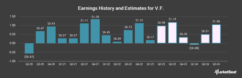 Earnings by Quarter for VF (NYSE:VFC)