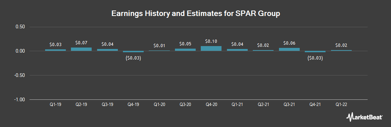 Earnings by Quarter for SPAR Group (NASDAQ:SGRP)