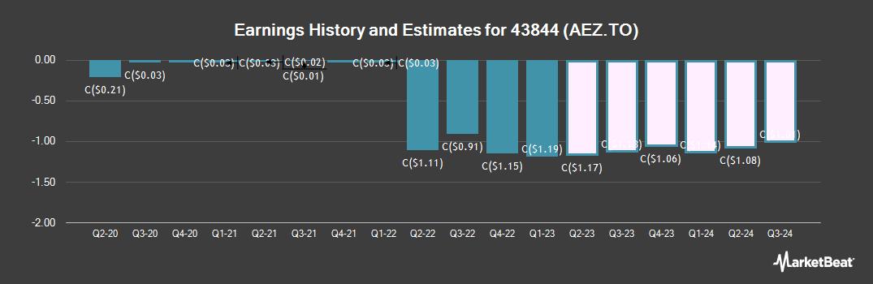 Earnings by Quarter for AEterna Zentaris (TSE:AEZ)