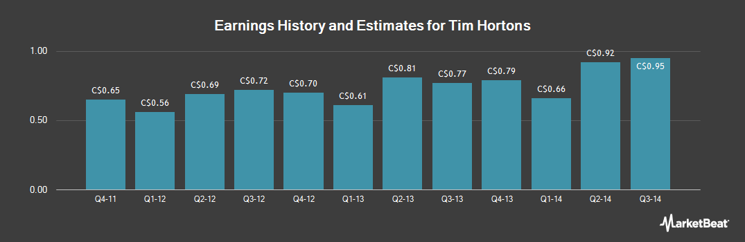 Earnings by Quarter for Tim Hortons (TSE:THI)