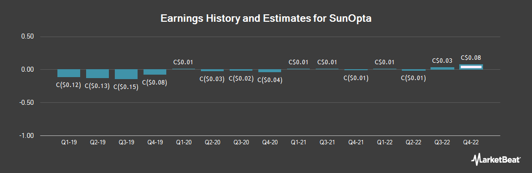 Earnings by Quarter for SunOpta (TSE:SOY)