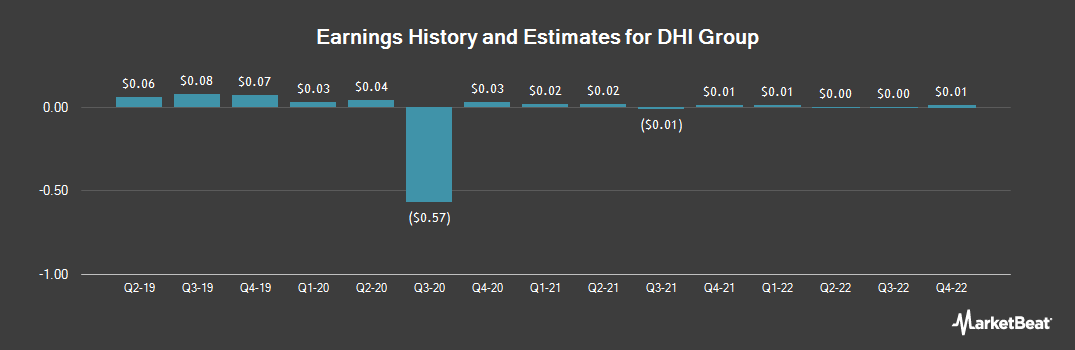 Earnings by Quarter for DHI Group (NYSE:DHX)