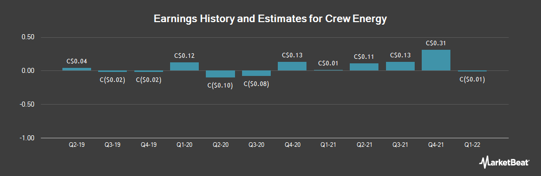 Earnings by Quarter for Crew Energy (TSE:CR)
