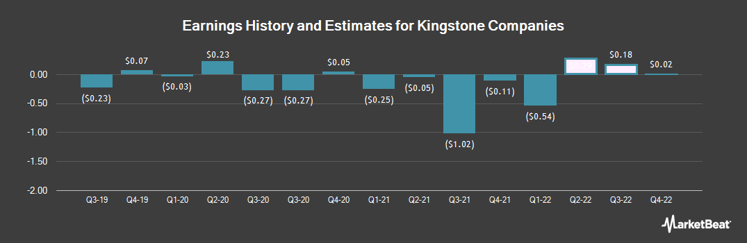 Earnings by Quarter for Kingstone Companies (NASDAQ:KINS)
