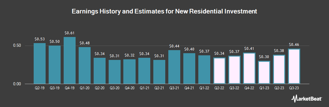 Earnings by Quarter for New Residential Investment (NYSE:NRZ)