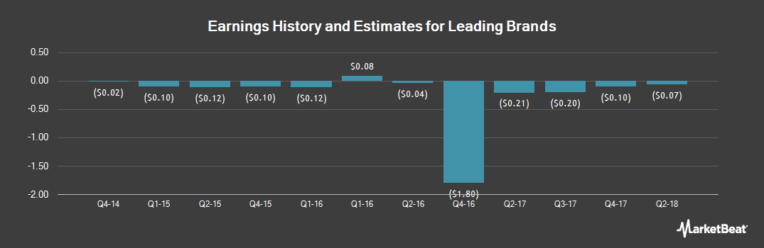 Earnings by Quarter for Leading Brands (NASDAQ:LBIX)