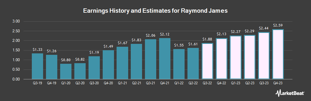 Earnings by Quarter for Raymond James (NYSE:RJF)