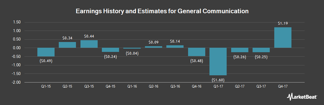 Earnings by Quarter for General Communication (NASDAQ:GNCMA)