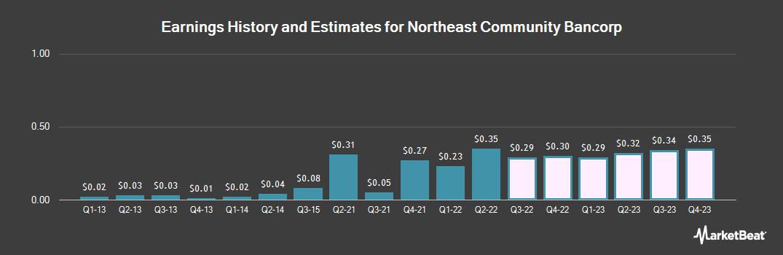 Earnings by Quarter for Northeast Community Bancorp (OTCMKTS:NECB)