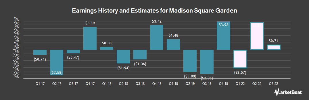 Earnings by Quarter for The Madison Square Garden (NYSE:MSG)