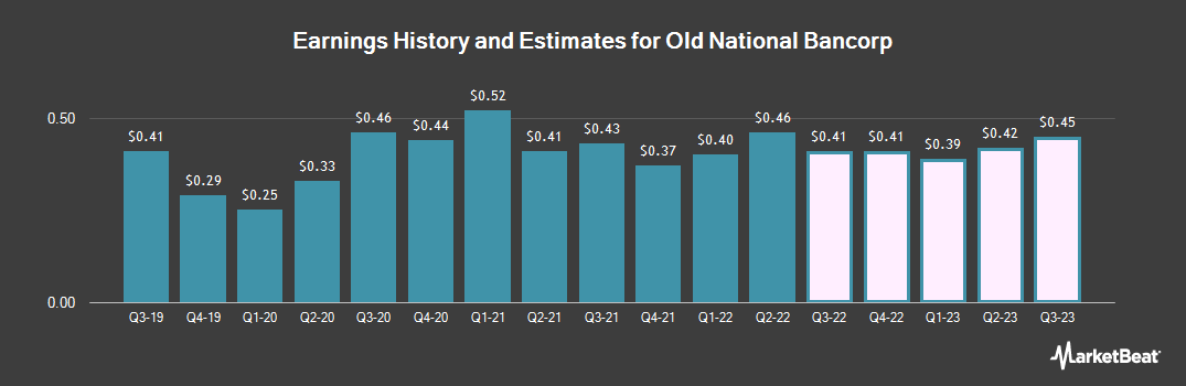Earnings by Quarter for Old National Bancorp (NASDAQ:ONB)