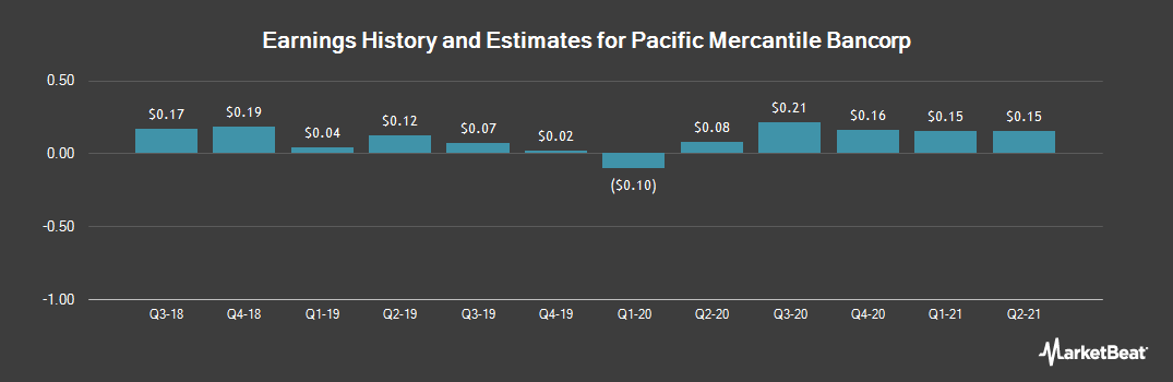 Earnings by Quarter for Pacific Mercantile Bancorp (NASDAQ:PMBC)