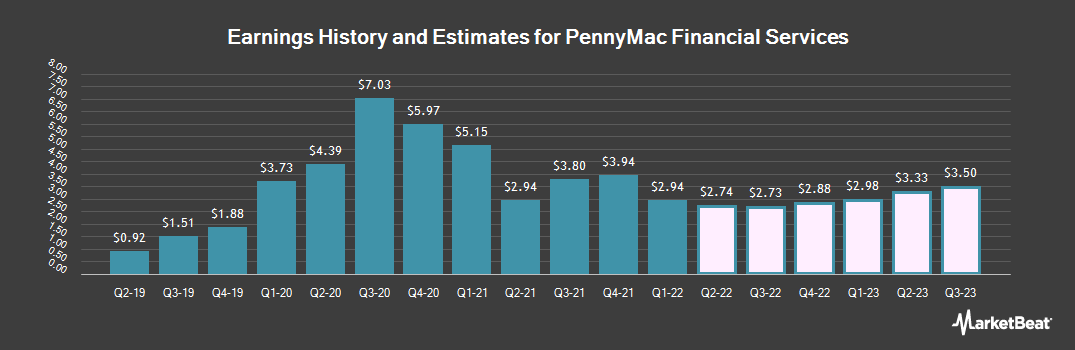 Earnings by Quarter for PennyMac Financial Services (NYSE:PFSI)
