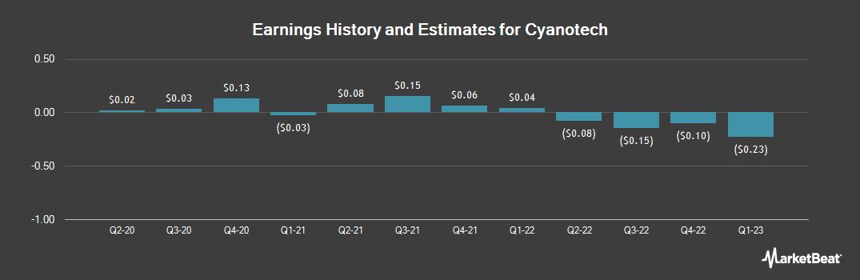 Earnings by Quarter for Cyanotech (NASDAQ:CYAN)