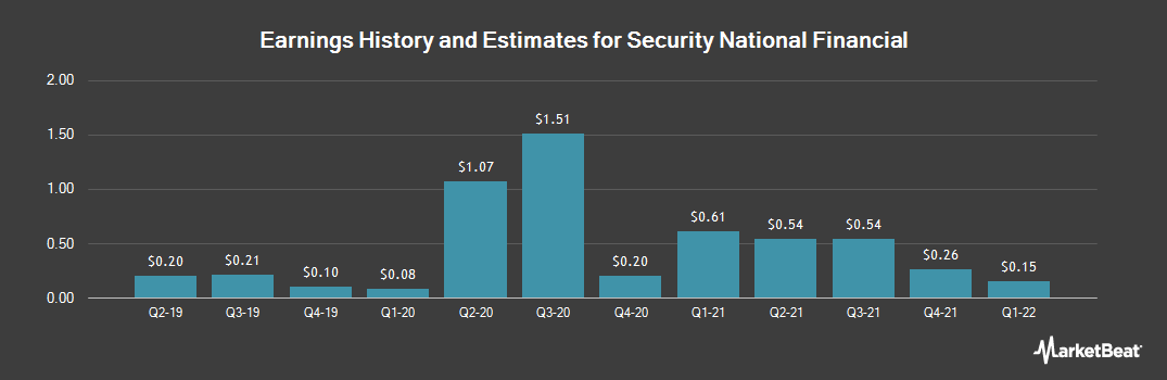 Earnings by Quarter for Security National Financial (NASDAQ:SNFCA)