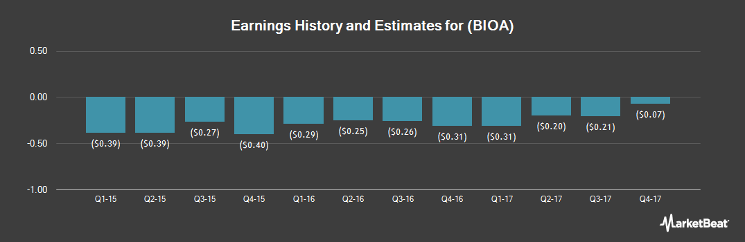 Earnings by Quarter for Bioamber (NYSE:BIOA)