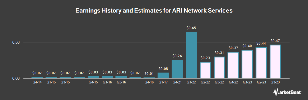 Earnings by Quarter for ARI Network Services (NASDAQ:ARIS)