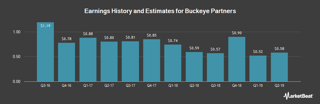 Earnings by Quarter for Buckeye Partners (NYSE:BPL)