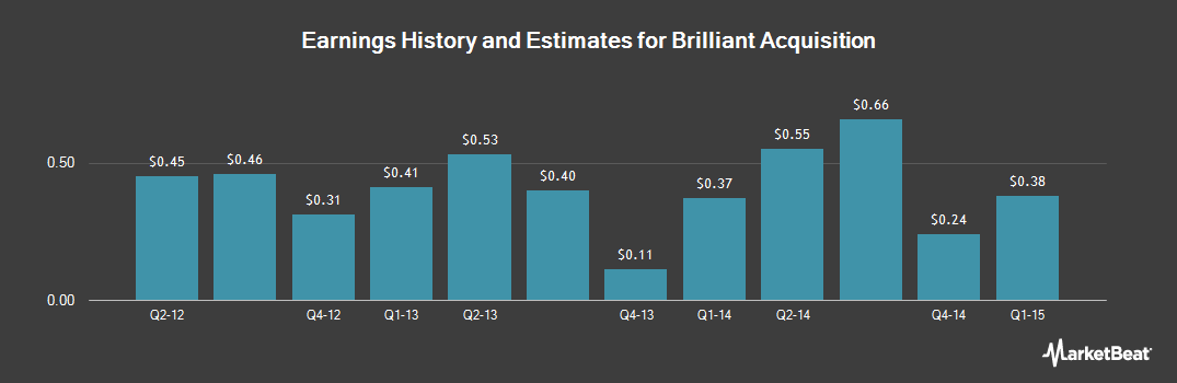 Earnings by Quarter for Bio-Reference Laboratories (NASDAQ:BRLI)