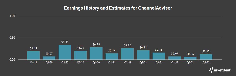 Earnings by Quarter for ChannelAdvisor (NYSE:ECOM)