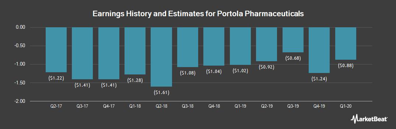 Earnings by Quarter for Portola Pharmaceuticals (NASDAQ:PTLA)