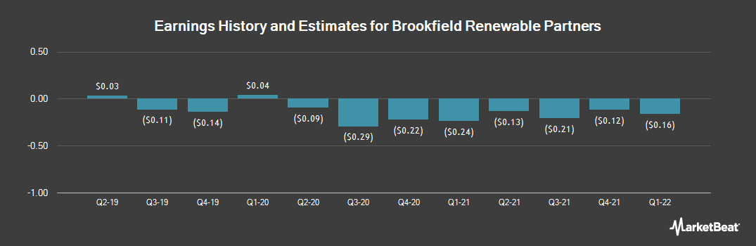 Earnings by Quarter for Brookfield Renewable Partners (NYSE:BEP)